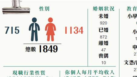 2018 HKPES香港在職信徒工作處境調查報告概要(一)